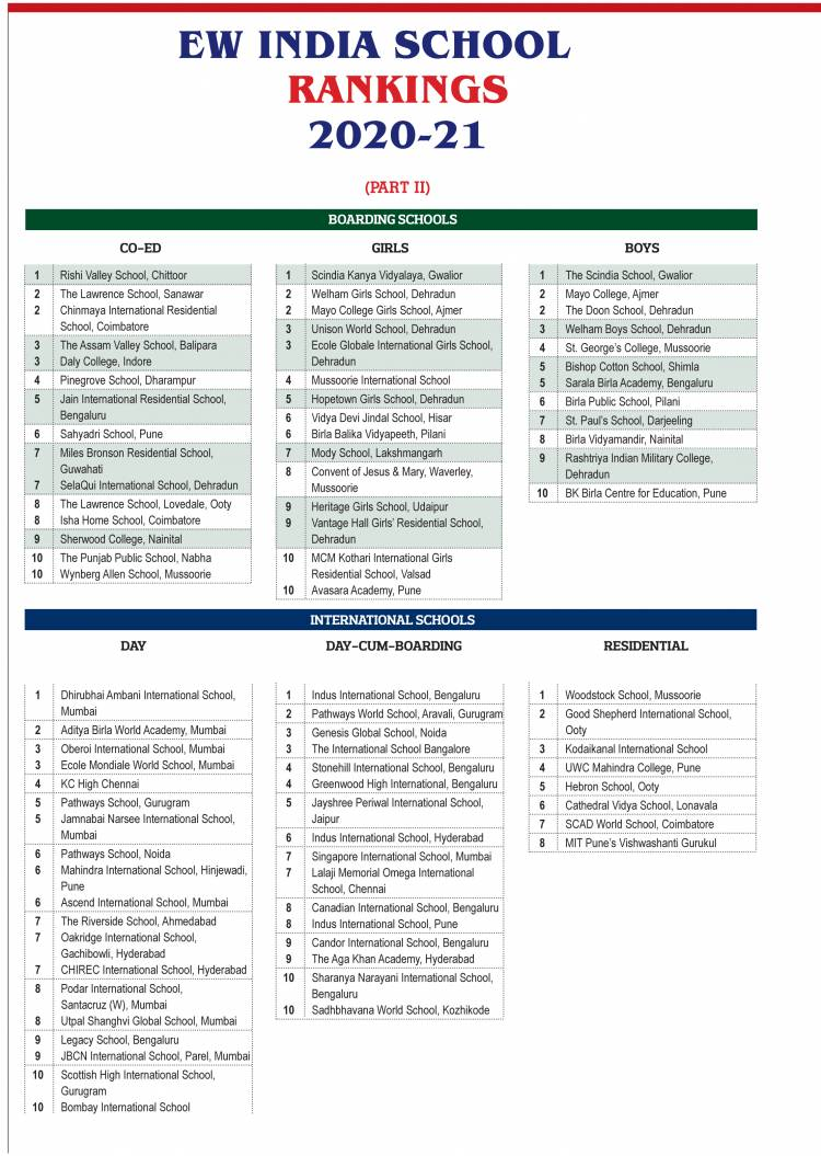 Top Schools of India: EducationWorld India School Rankings 2020-21, Part-II
