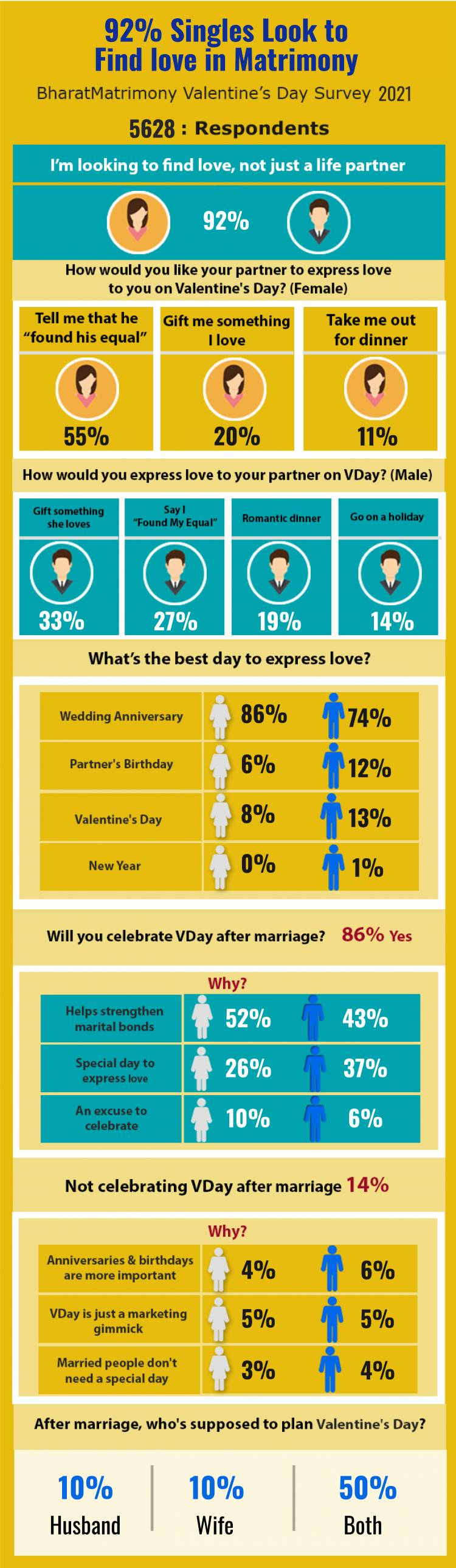 92% INDIAN SINGLES LOOK FOR LOVE IN MATRIMONY: BHARATMATRIMONY VALENTINE'S DAY SURVEY