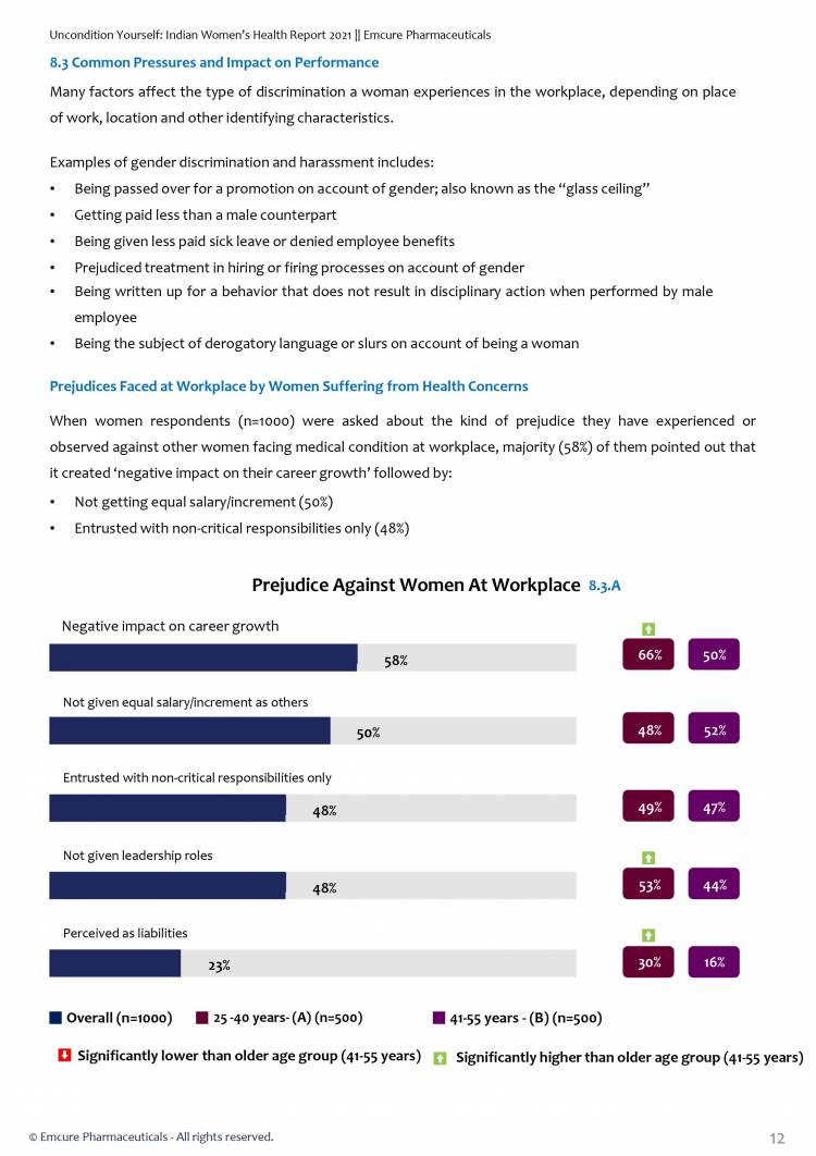 Indian Women's Health Report 2021 reveals biases, stigmas and mis-perceptions women face in white-collar jobs due to health issues across India